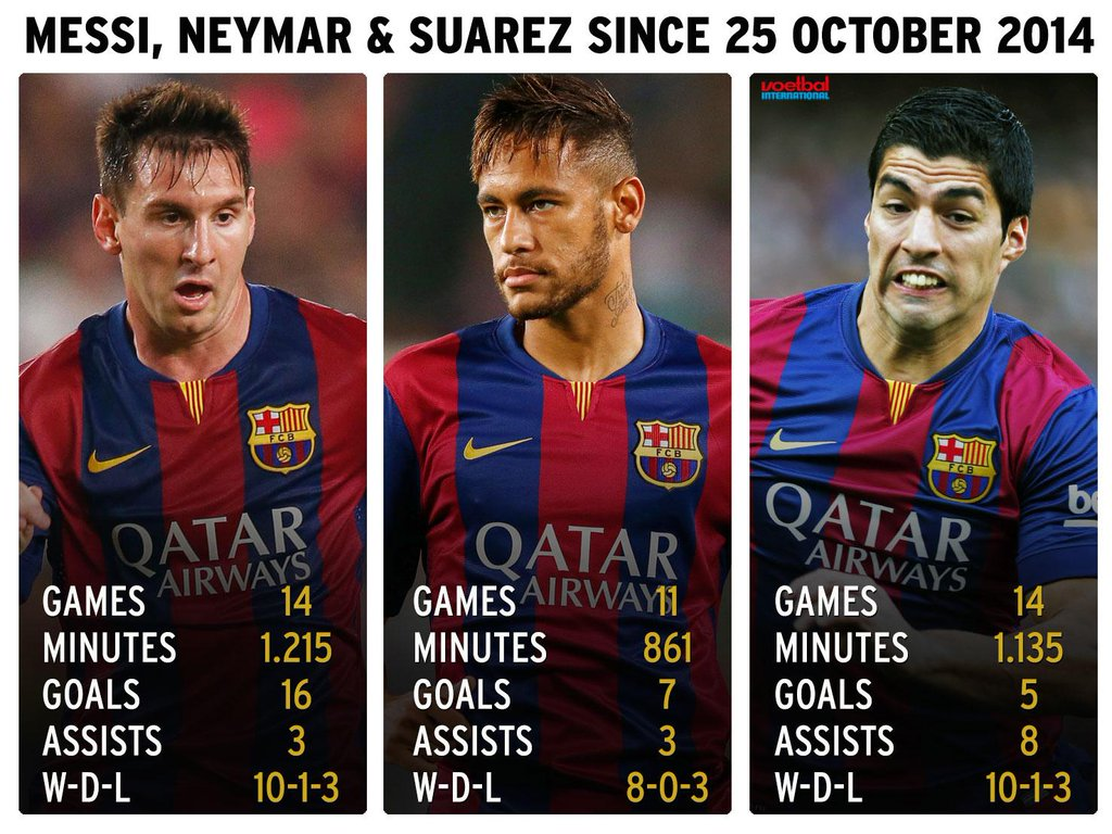 Messi And Neymar Wallpaper Messi Neymar And Suarez For 1024x768