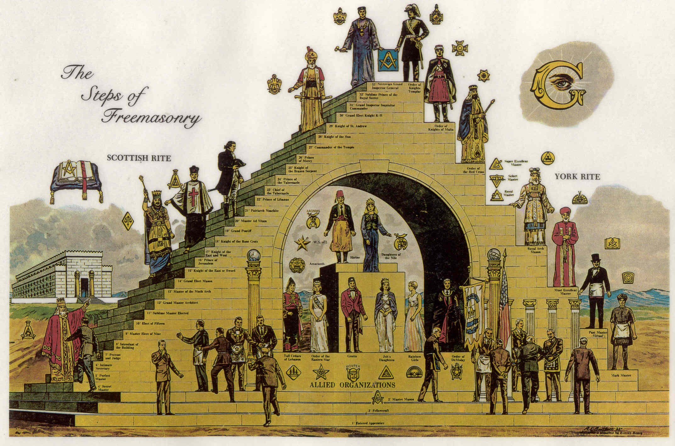 extensively in the Scottish Rite but not in Blue Lodge Freemasonry 2145x1419