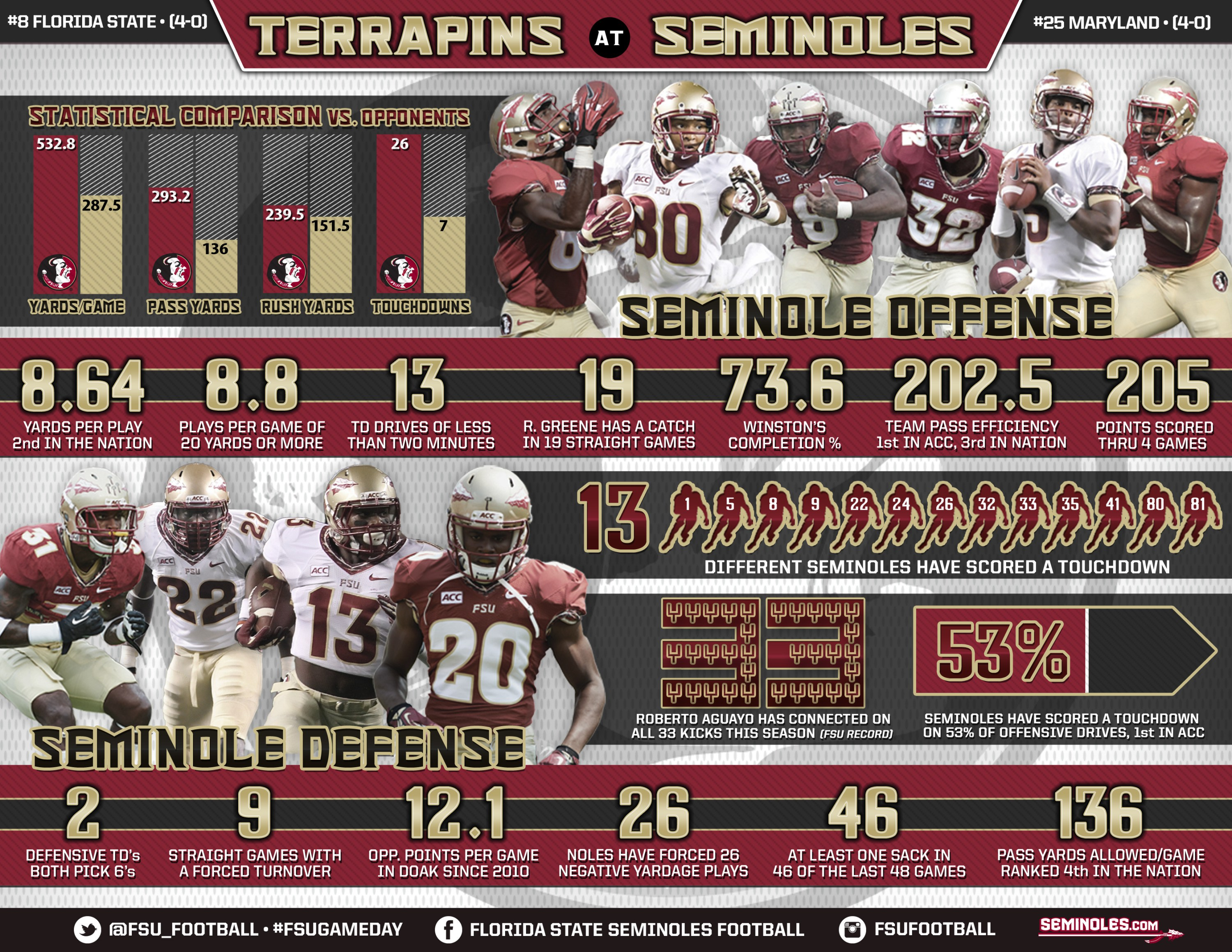 Florida State Football 2012 3000x2318