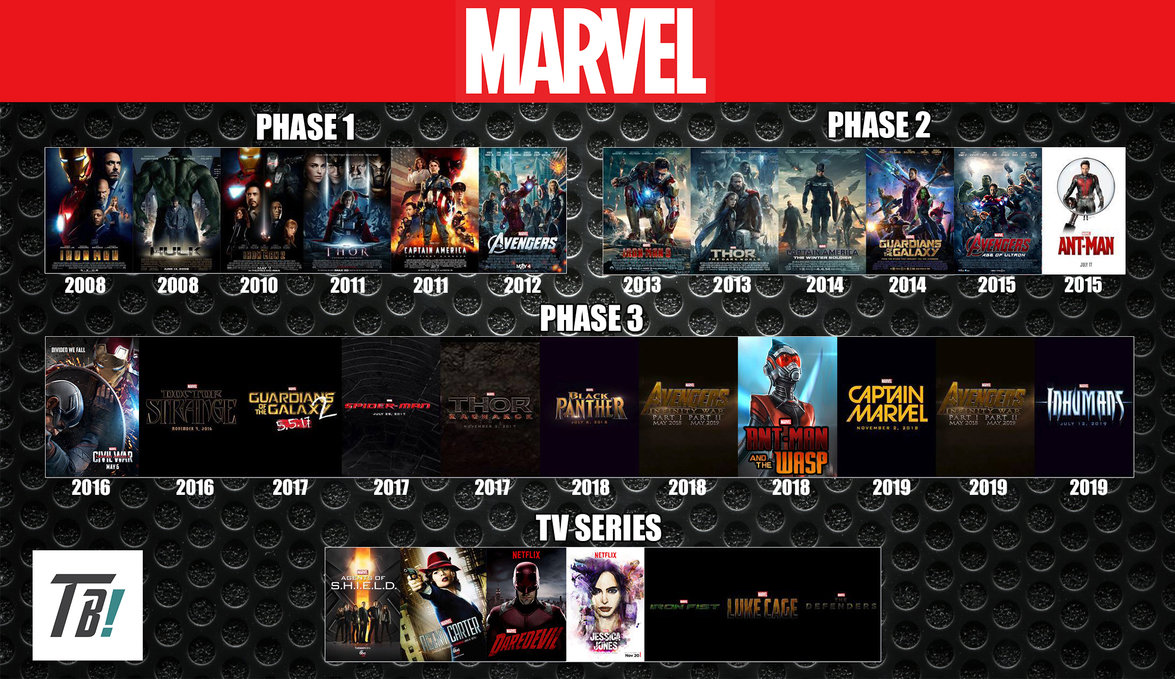 Marvel Cinematic Universe Timeline by darkmudkip6 on 1175x679