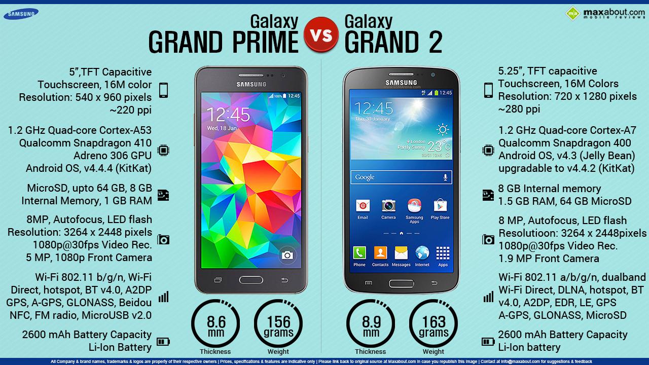 Samsung Galaxy Grand Prime vs. Galaxy Grand 2